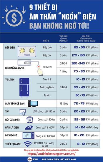 Infographic: 9 thiết bị âm thầm
