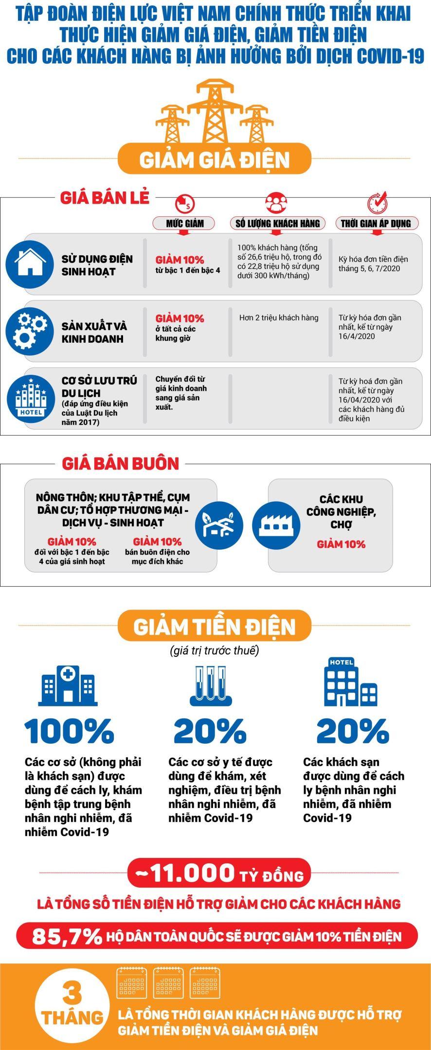 infographic-evn-chinh-thuc-trien-khai-thuc-hien-giam-gia-dien-giam-tien-dien-cho-cac-khach-hang-bi-anh-huong-boi-dich-covid-19